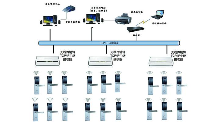 无线联网型IC卡门锁